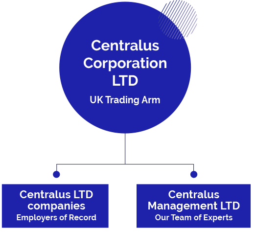 https://www.centralus.co.uk/wp-content/uploads/2020/04/companyStructure_new.png